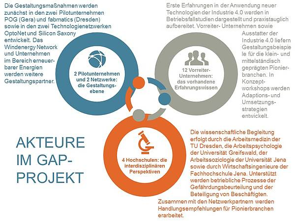 Akteure im GAP Projekt