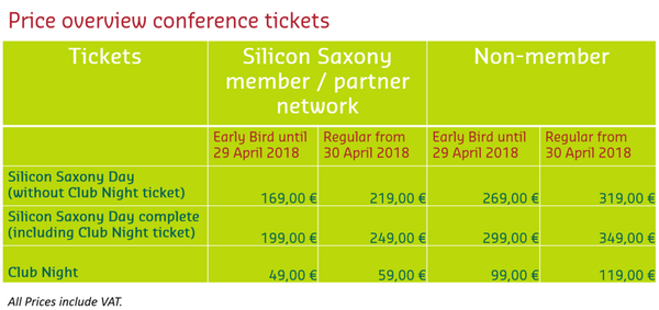Price Overview Silicon Saxony Day 2018
