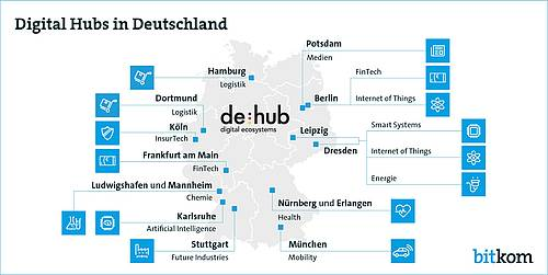 Digital Hubs Germany (Bildquelle: Bitkom)