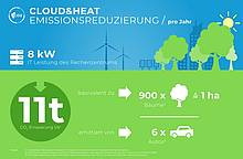 Cloud&Heat Technologies: Sustainable AI for a greener planet