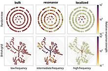 TU Dresden: Fluctuation-induced Distributed Resonances in Oscillatory Networks and Power Grids