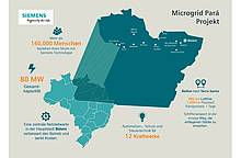 Siemens: Microgrids from Siemens to improve distributed energy supply in Brazil