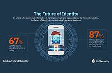 IBM: Future of Identity Study - Millennials Poised to Disrupt Authentication Landscape
