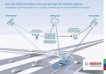 Bosch: Safe automated driving - centimeters make all the difference