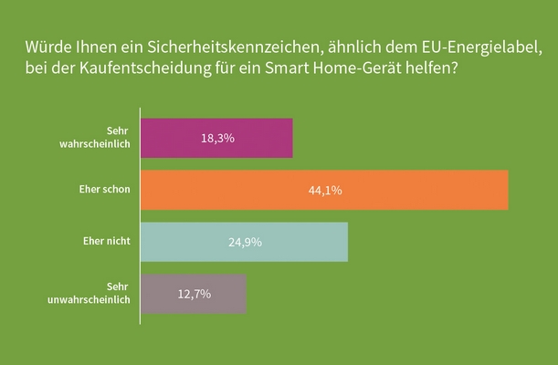 Infineon: Smart Home - Most Germans willing to pay significantly more for data security